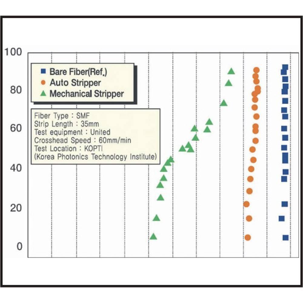 Преимущества использования термострипперов