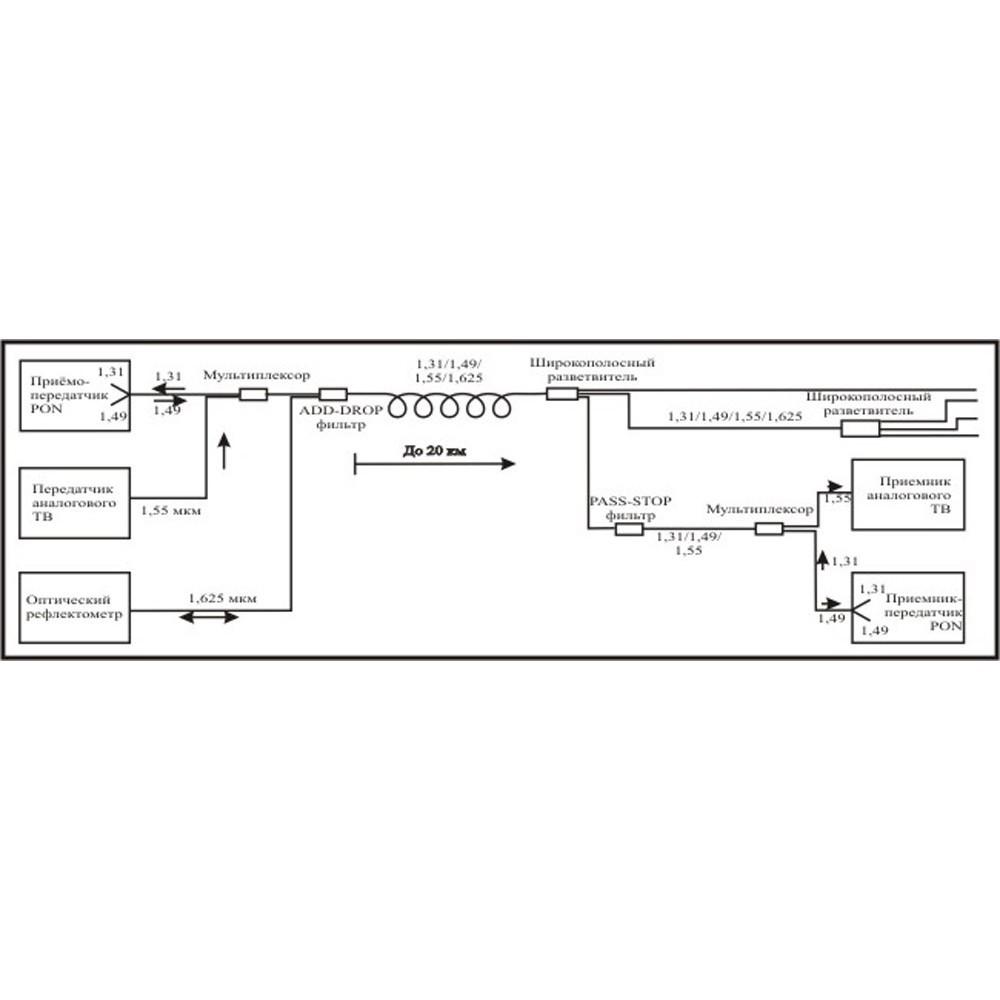 Система мониторинга сетей xPON